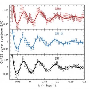 The relative amplitude of fluctuations in the distribution of galaxies at different scales, caused by sound waves in the early Universe, for different Data Release (DR) samples of the BOSS survey, as analysed by the ICG team. These features, termed Baryon Acoustic Oscillations, were then used as a standard ruler to measure cosmological expansion (figure taken from Anderson et al. 2014; http://lanl.arxiv.org/abs/1312.4877)