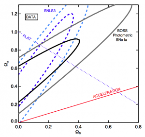 Taken from Campbell et al. (2013) which shows the cosmological constraints from photometrically classified SNeIa from the SDSS SN Survey. Using this data alone, we were able to detect an accelerating Universe to a confidence of greater than 99.96%