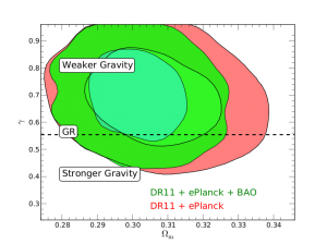 Cosmological constraints on the matter density and growth of structure (parameterised by gamma), derived from BOSS galaxy survey measurements. The contours show regions of increasing likelihood, and the GR (standing for Einstein's theory of General Relativity) prediction is an acceptable model for these data (figure taken from Samushia et al. 2014; http://lanl.arxiv.org/abs/1312.4899).