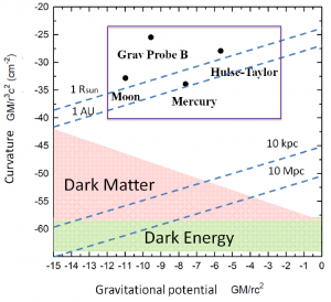 Fig 1: Tests of General Relativity on various scales. The vertical axis is the spacetime curvature and the horizontal axis is the gravitational potential. The blue dotted lines indicate typical length scales. Modified from Psaltis arXiv:0806.1531. GR is well tested at solar system scales and also by binary pulsars (within the purple box). However, outside this region, gravity is not tested by conventional methods.
