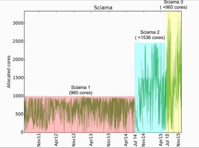 SCIAMA processor usage over time